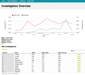 The River Cruncher Investigation Overview page showing discharge and depth