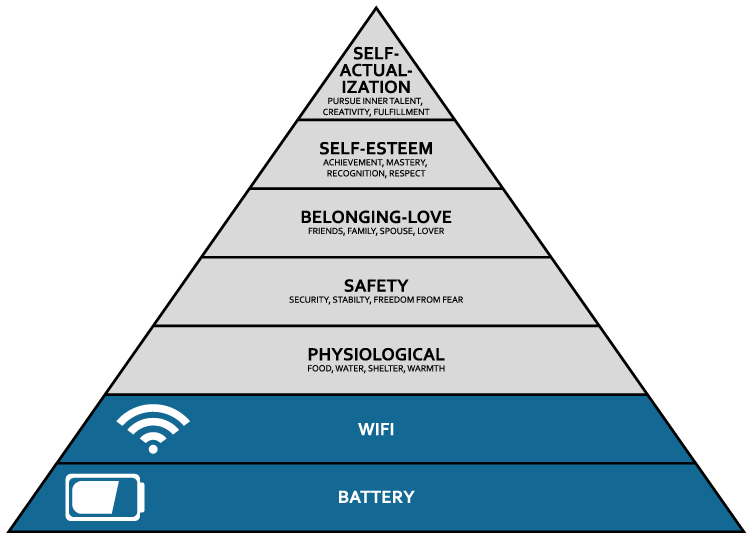 Maslow's hierarchy of needs including WIFI and battery