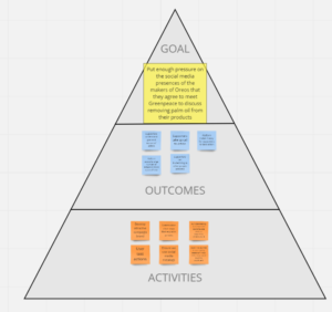 Triangle showing main goal, outcomes and activities
